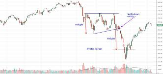 Triangle Chart Formation Ascending Triangle Definition And Tactics