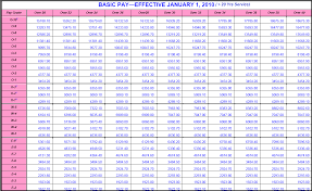 2010 Army Pay Chart 2010 Military Pay Table Saving To Invest