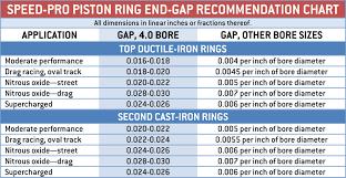 Ring Gap Chart Hot Rod Network