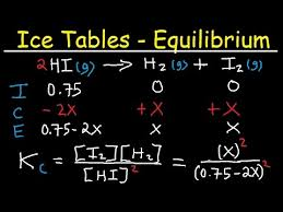 Icf Chart Chemistry Ice Table Equilibrium Constant Expression Initial Concentration Kp Kc Chemistry Examples