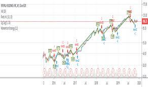 Pypl Stock Price And Chart Nasdaq Pypl Tradingview