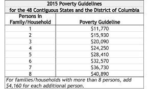 2015 Federal Poverty Level Guidelines Chart History Poverty