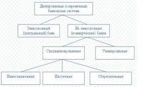 Реферат Банковская Система России Банковская система России Банковская система РФ 2014 2015 реферат курсовая работа