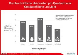 Heizkosten Pro Quadratmeter Im Vergleich | Heizspiegel