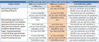 Can I Make 401k Or Ira To Roth Ira Conversions In 2012 And