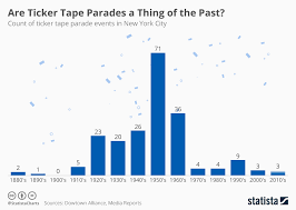 Chart Are Ticker Tape Parades A Thing Of The Past Statista