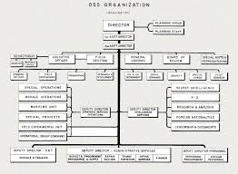 Department Of The Navy Org Chart Hyperwar Office Of Strategic Servcices Oss Organization