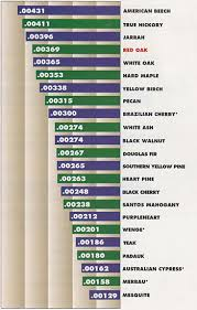 Wood Stability Chart What You Should Know About Flooring Stans Flooring