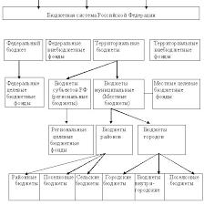 Особенности анализа финансово хозяйственной деятельности бюджетной  Особенности анализа финансово хозяйственной деятельности бюджетной организации Дипломная работа