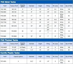 Tank Charts By Dimensions Well Pressure Tank Size Obeypascher Com