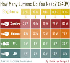 Led Lumens Vs Watts Chart Lighting Blog