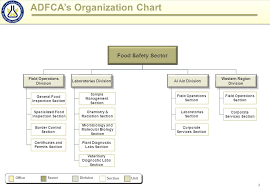 Veterinary Organizational Chart 0 Adfcas Organization Chart Officesectordivision