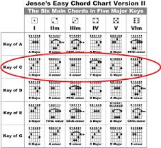 Guitar Key Chords Google Search In 2019 Guitar Blues