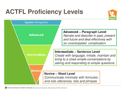 Actfl Proficiency Levels Ppt Download