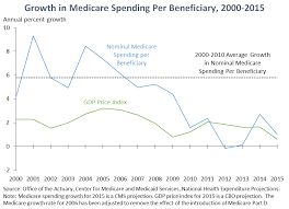 growth in care spending per beneficiary 2000 2016