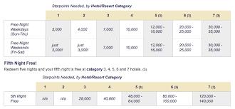 Spg Hotels Category Rouydadnews Info