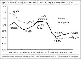 immigrant gains and native losses in the job market to  immigrant gains and native losses in the job market 2000 to 2013 center for immigration studies