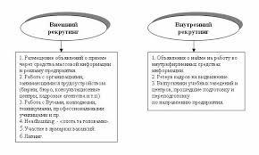 Московская Финансово Промышленная Академия Виды поиска и отбора персонала