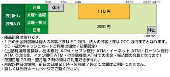 栃木 銀行 atm 年末 年始