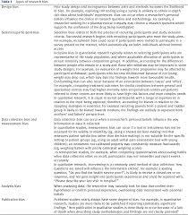 Bias In Research Design Pdf Bias In Research Semantic Scholar