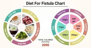 Celiac Disease Diet Chart In Urdu Diet Chart For Fistula Patient Diet For Fistula Chart