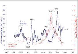 Secular Movements In Interest Rates Seeking Alpha