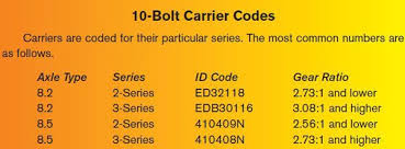 History And Identification Of Chevy 10 And 12 Bolt Chevy