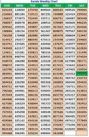 Lottery Chart Result Kerala Lottery Charts Download Weekly Yearly Wise