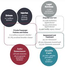 figure 1 major partints and interactions in the ontario auto insurance system 2016