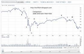 Dow Jones 2008 Chart The Tech Farm Scary Similarity Charts 1929 1930 And 2008