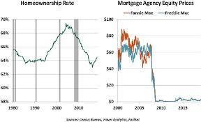 Fannie Mae Mortgage Rates Chart Fannie And Freddie Face Their Fates