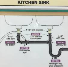 Double Kitchen Sink Plumbing With Dishwasher Plumbing In 2019