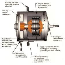permanent magnet motor repair repairing permanent magnet dc motors repairs for pmdc motors permanent magnet motors from tigertek all pmdc components shown can