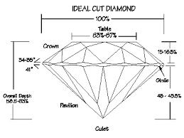 Diamond Cut Chart Ideal Diamond Proportions Gwens Jewelry