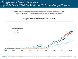 Google Search Commands Ok Google How Do I Optimize My Site For Voice Search