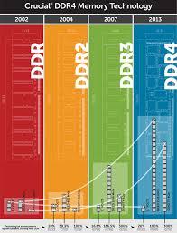 Computer Memory 101 Types Of Ram Diagrams Ddr3 Vs Ddr4