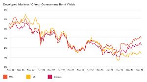 Bonds Income Investing Agf Com