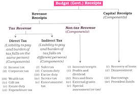 Indian Parliament Structure Chart Union Central Budget Of India Its Meaning And Components