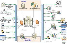 file faxserverdiagram gif   wikimedia commonsfile faxserverdiagram gif