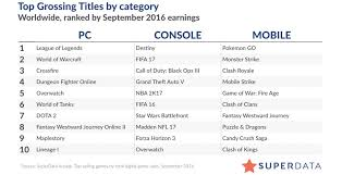 Top 10 Ps4 Games Chart Top 10 Highest Grossing Console And Pc Digital Games For