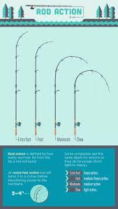 How To Choose A Fishing Rod Fix Com
