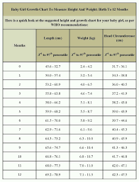 Height And Weight Chart For Teens 20 Symbolic Weight Chart
