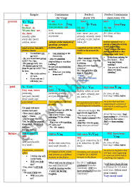 English Verb Tenses Chart Worksheets The Table Of English Tenses Esl Worksheet By Naddya