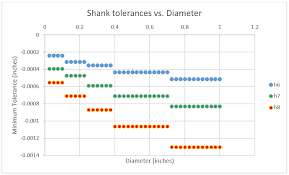 Shank Tolerances Collet Fits H6 Benefits In The Loupe