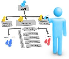 organizational chart   about us   it translationssubmenu
