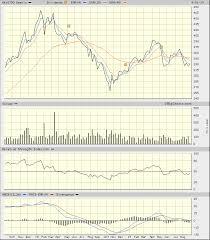Sgi Motorcycle Insurance Rates Chart Uncle Stock Fundamental Stock Screener