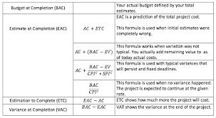 Earned Value Management Explained On A Simple Example Video