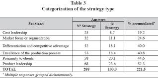 a contingency ysis of these strategies provided a disaggregated vision of the weight that each of them had on the others table 4 by way of example