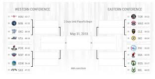 The Nba Playoff Bracket And Schedule Business Insider