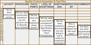 Quality Points Chart Inspection Plan Qaqc Systems Qa Qc Construction